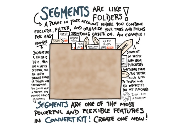 What are ConvertKit Segments and Tags